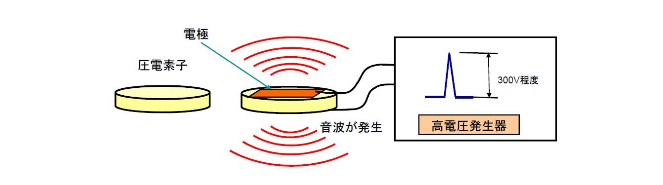 超音波の発生原理画像