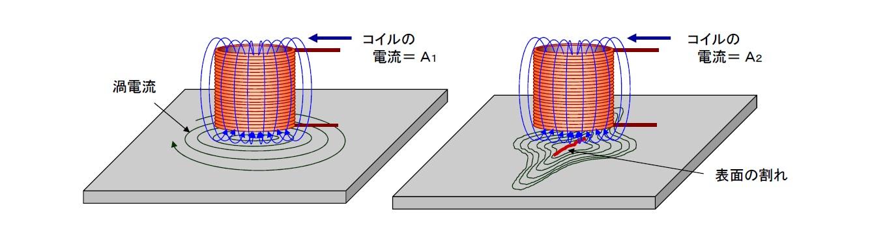 渦電流の発生と探傷画像2