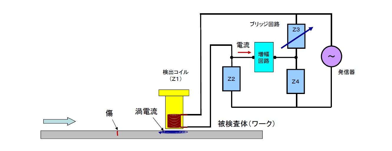 探傷への応用(ECT)画像