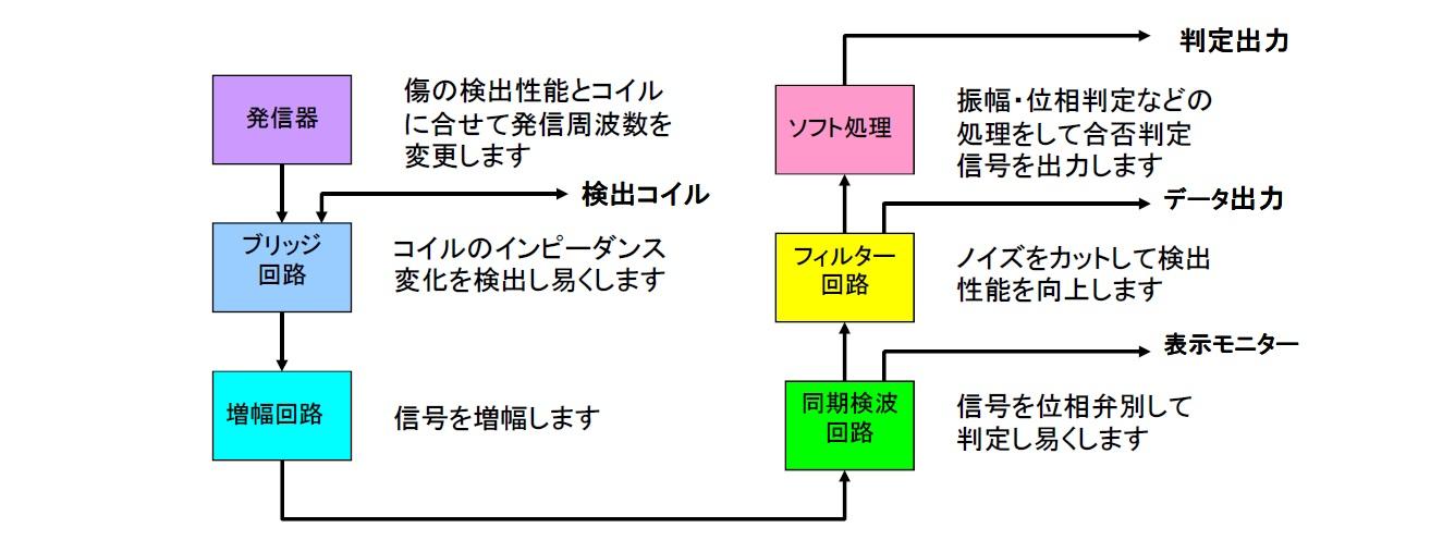探傷器の構成と信号処理画像
