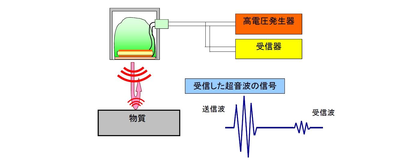 超音波の特性 送信と受信 画像