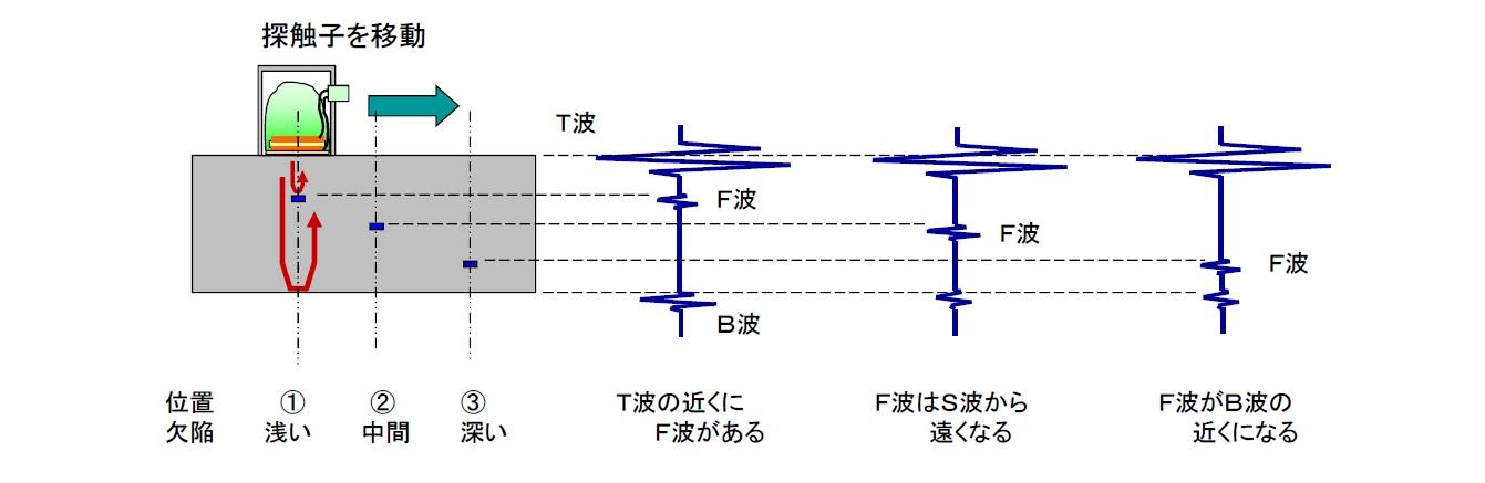 超音波の特性 欠陥位置と受信波形 画像