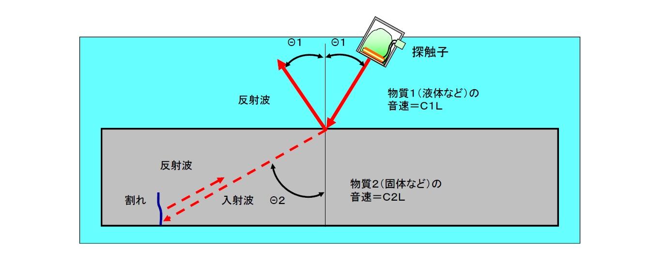 超音波の特性 斜め入射と屈折画像