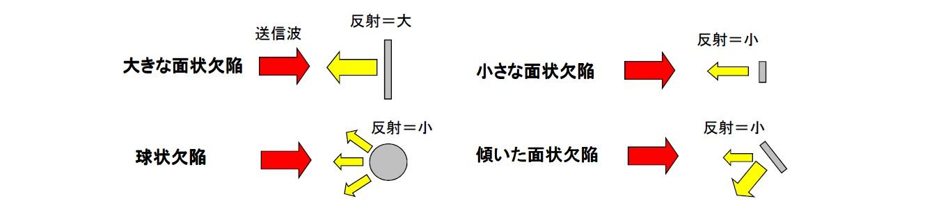 超音波の特性 欠陥の検出性能画像